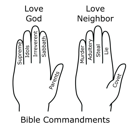 Datei:Bible Commandments Hand Mnemonic.png